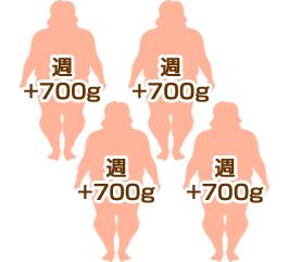 1ヶ月で3kg太るイメージ図